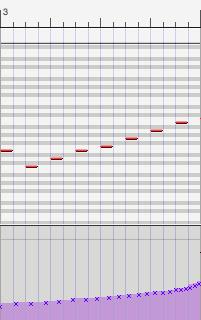 Orchestral MIDI Arrangements